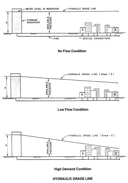 Hydraulic And Energy Grade Lines Energy Etfs
